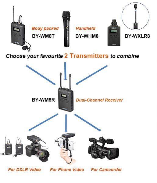 Boya Wireless Microphones